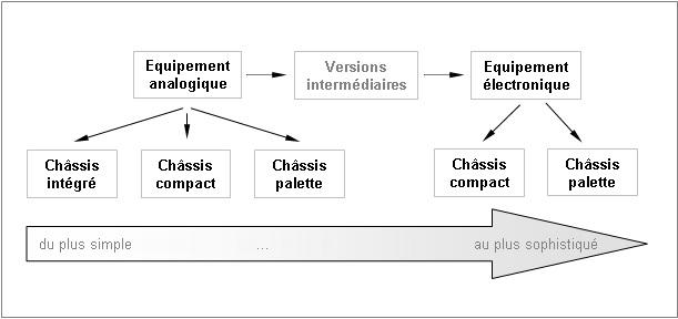 Organigramme des versions de banc de mesure de débit