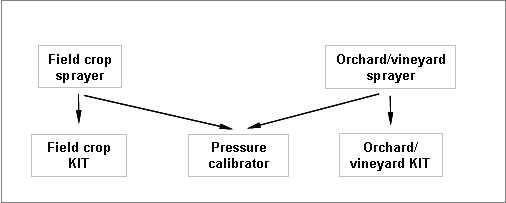 Organigram of pressure measurement equipments