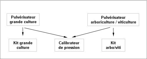 Organigramme des équipements de mesure de pressions